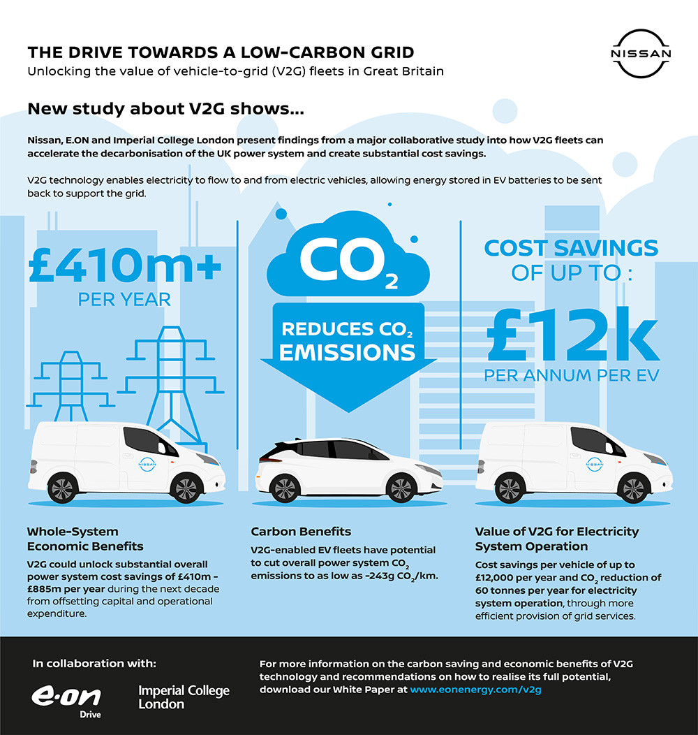 Infographic-Nissan-V2G-2020-source
