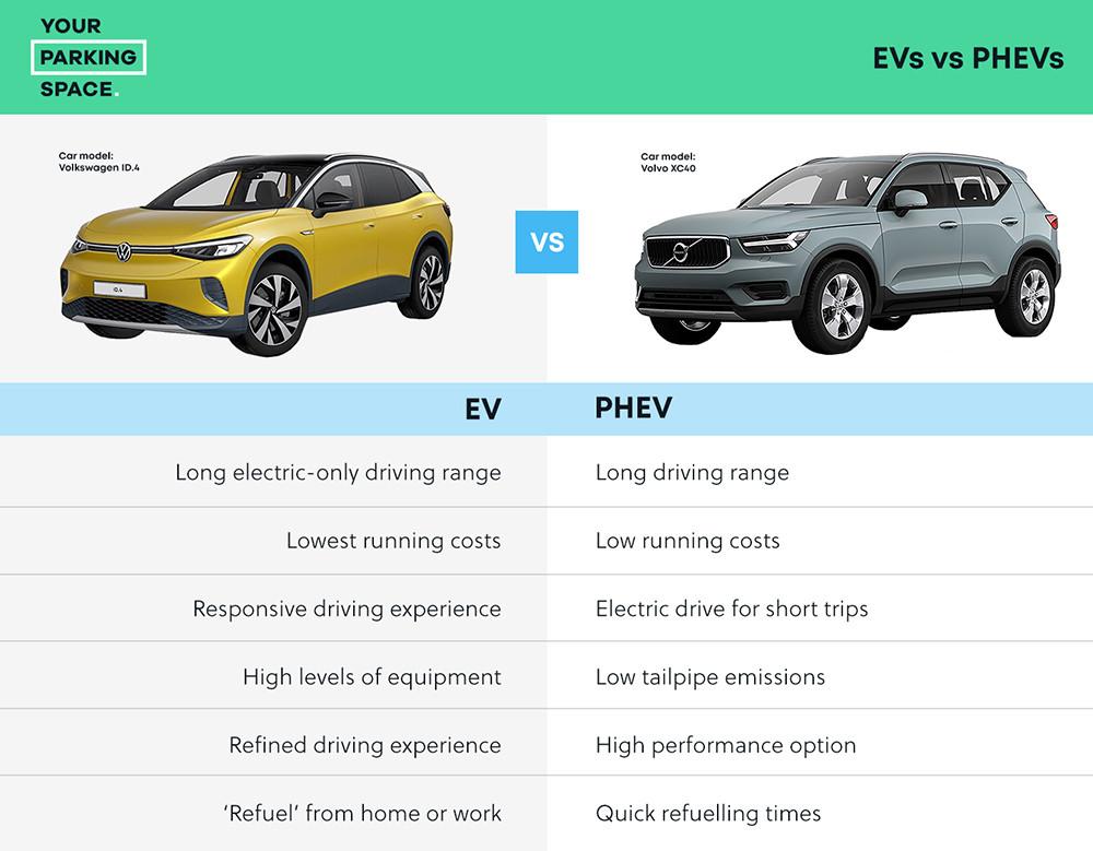 D2_EV_PHEV Comparison