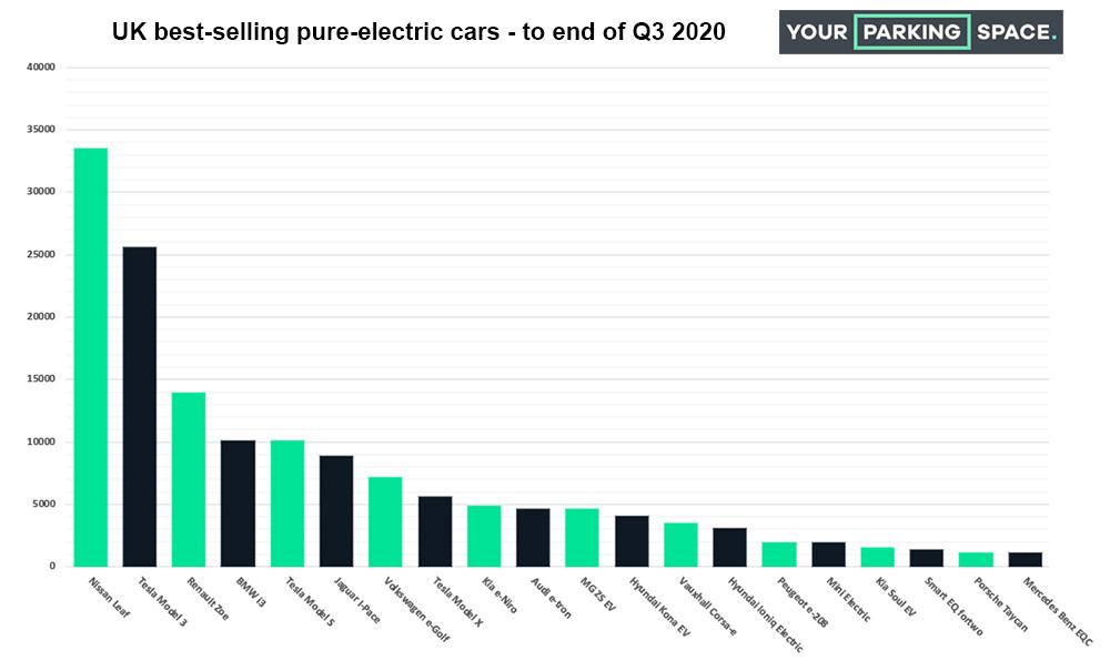 Bestselling-EVs-Q3-2020